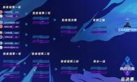 王者荣耀高校联赛决出八强 龙争虎斗冲刺全国大赛